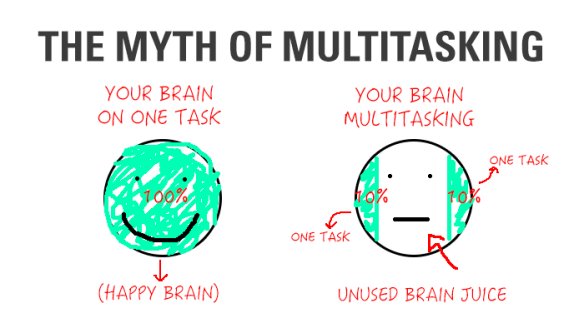 multitasking-graph